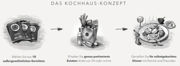 kochhaus kochboxen neukundenangebot z b 2 wochen f r 39 90 sparbote schn ppchen. Black Bedroom Furniture Sets. Home Design Ideas
